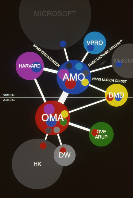 "Press kit | 756-11 - Press release | ""The Other Architect"" - Canadian Centre for Architecture (CCA) - Event + Exhibition - A diagram showing how OMA and AMO implanted themselves into<br>relationships within real and virtual spheres. 2001. AMO. - Photo credit:  © OMA"