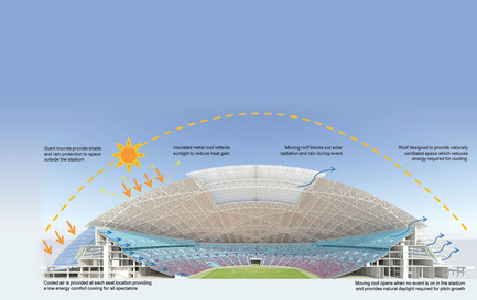 Press kit | 2186-01 - Press release | Singapore National Stadium - Arup Associates - Institutional Architecture -  A radical cooling system ensures that the stadium will be comfortable whatever the occasion or sporting event. Instead of being supplied at a high level, cooled air will be introduced beneath stadium seats. This will also minimise the volume of air cooled and thus considerably cut energy use. Giant louvres, meanwhile, will provide protection from sun and rain for the grand arcade encircling the stadium, and allow a free circulation of air  - Photo credit:  Arup Associates