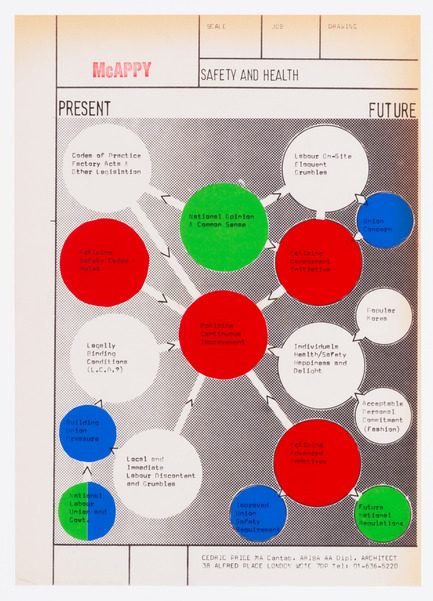 Dossier de presse | 756-15 - Communiqué de presse | What About Happiness on the Building Site? - Canadian Centre for Architecture (CCA) - Évènement + Exposition - Cedric Price. McAppy : Diagramme du présent et de l'avenir de McAlpine, 1973-1974. Fonds Cedric Price, <br> - Crédit photo : Centre Canadien d'Architecture © CCA, Montréal.Cedric Price. McAppy: Axonometric drawing of drying-changing units, 1974. Cedric Price fonds, Canadian Centre for Architecture © CCA, Montréal