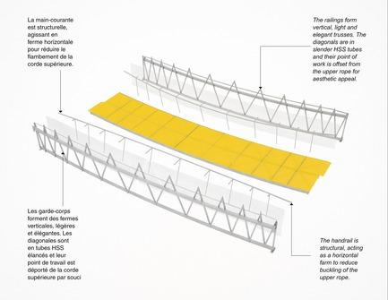 Press kit | 1102-03 - Press release | FunambOule - Architecturama - Design urbain - FunambOule, Montréal (Canada) - Photo credit: Latéral / Architecturama