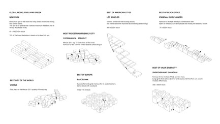 Dossier de presse | 2560-02 - Communiqué de presse | A 58 km2 Visionary Master Plan, Jakarta Jaya: the Green Manhattan, Wins a WAFX Prize - SHAU - Urban Design -         The plan is based on Manhattan grid and other notable city grids to accommodate a wide range of dimensions and spatial qualities  - Crédit photo : @shauarchitects