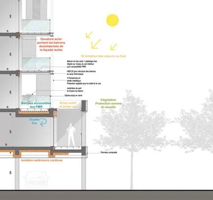 Press kit | 1059-01 - Press release | Accommodations with low consumption in the Leonard de Vinci school - Hellin-Sebbag architectes associés - Residential Architecture - Environmental section drawing, south façadeCoupe Loggia - Photo credit: HELLIN-SEBBAG