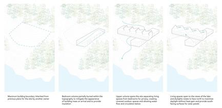 Dossier de presse | 3177-01 - Communiqué de presse | La résidence « Sky House » - Julia Jamrozik and Coryn Kempster - Architecture résidentielle -         Massing Diagrams - Crédit photo : Coryn Kempster