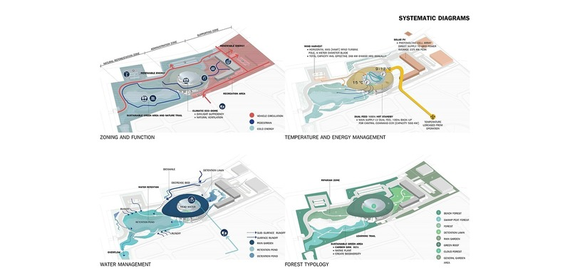 Dossier de presse | 4015-01 - Communiqué de presse | Nong Fab LNG Receiving Terminal - TK Studio Co.,Ltd. - Architecture de paysage - Systematic diagrams - Crédit photo : TK Studio